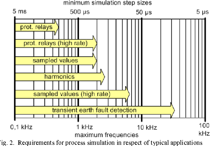 Concept and requirements of a simulator for substation