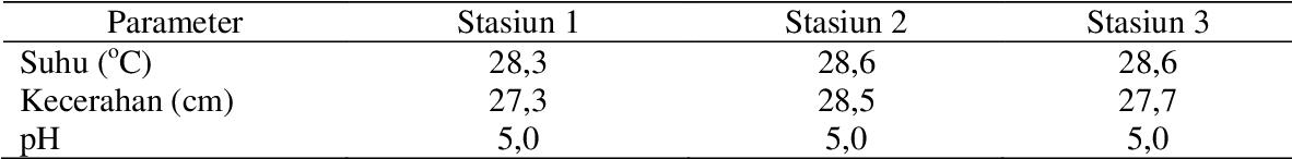 Profil Vertikal Oksigen Terlarut Di Danau Oxbow Pinang Dalam Desa Buluh Cina Siak Hulu Kabupaten Kampar Provinsi Riau Vertical Profile Of Dissolved Oxygen In The Pinang Dalam Oxbow Lake Buluh Cina Village Siak