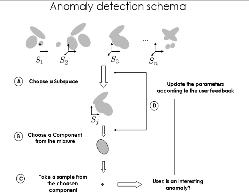 PDF] Active learning and subspace clustering for anomaly