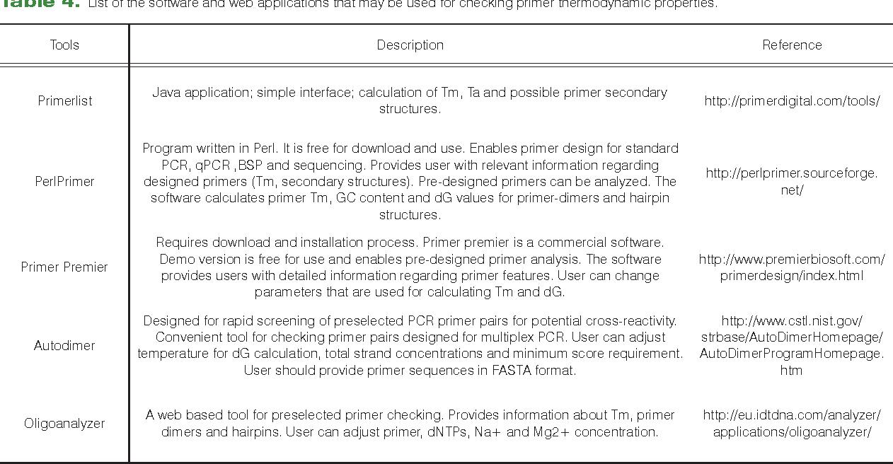 Methylation-specific PCR: four steps in primer design