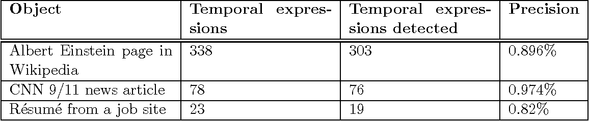 Temporal Information Retrieval | Semantic Scholar