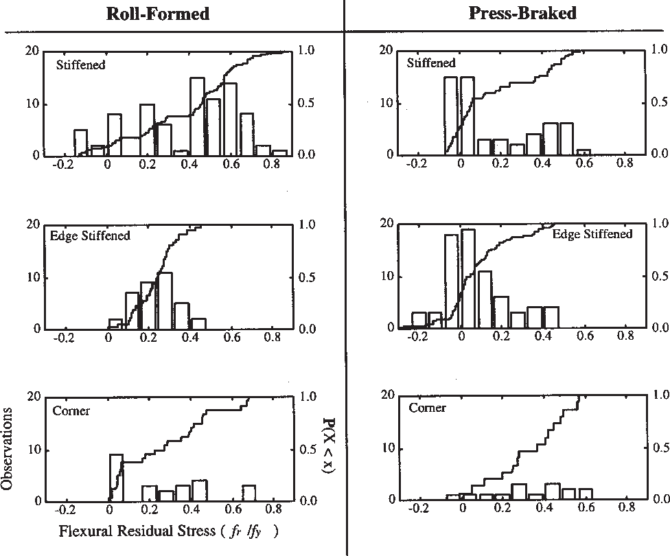 Computational modeling of cold-formed steel: characterizing