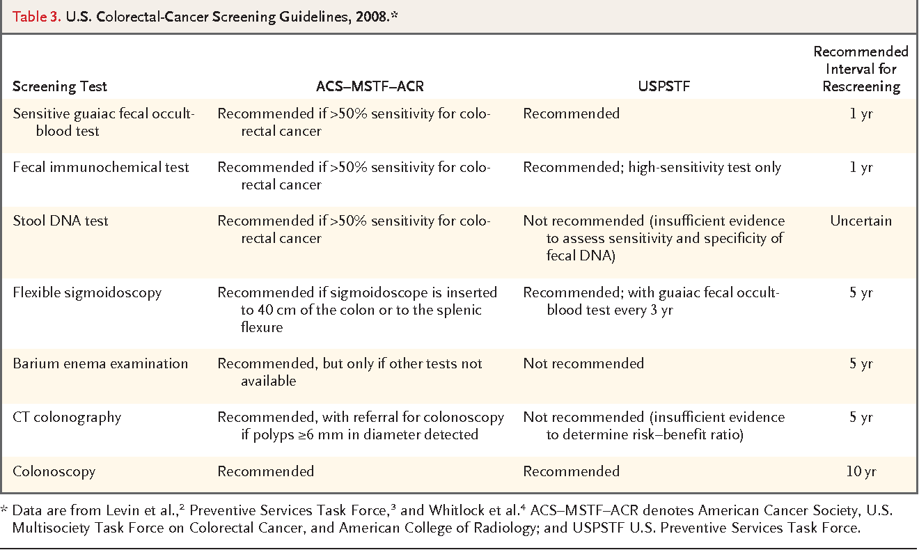 Table 3 From Clinical Practice Screening For Colorectal Cancer Semantic Scholar