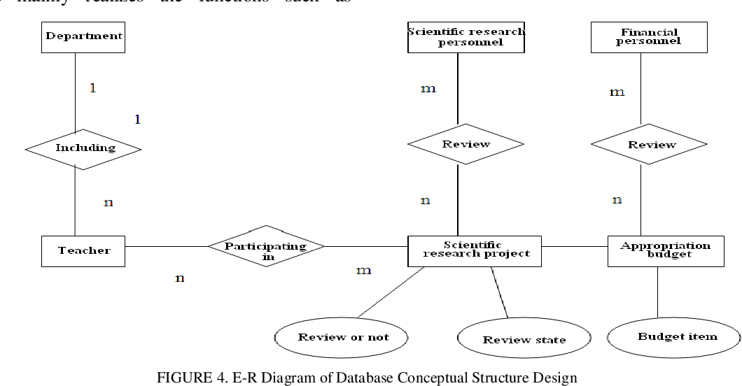 Pdf Analysis And Design Of The B S Based Dynamic Management System For The Budgets Of University Scientific Research Projects Semantic Scholar