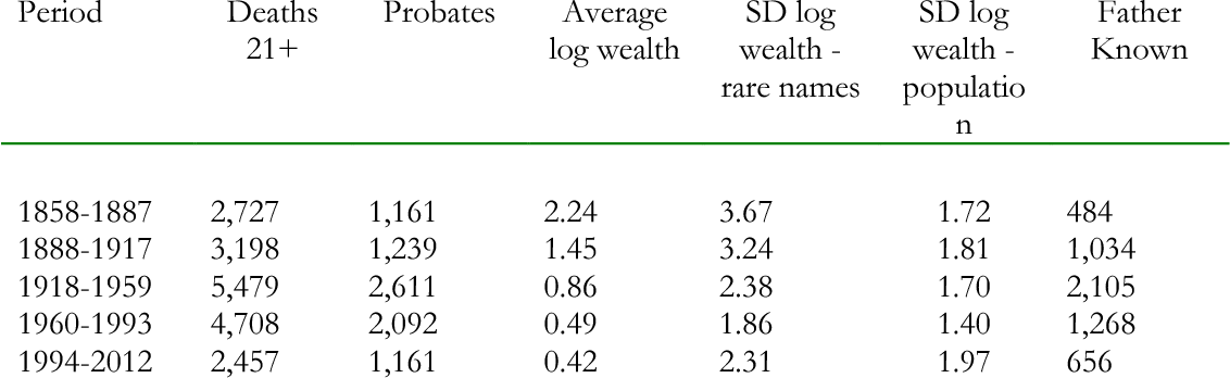 Table 1 from Intergenerational Wealth Mobility in England