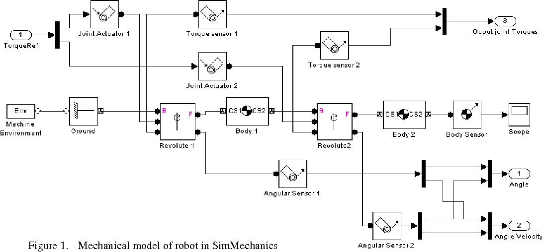 Robot manipulator modeling in Matlab-SimMechanics with PD