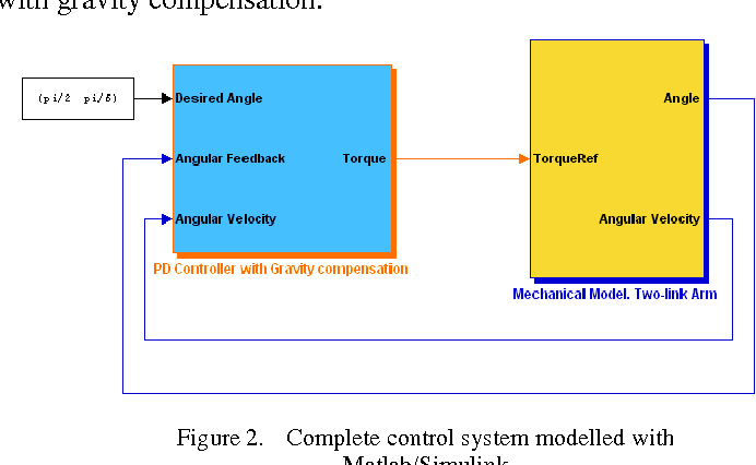Robot manipulator modeling in Matlab-SimMechanics with PD