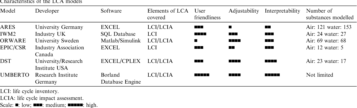 Table 1 from Comparative Evaluation of Life Cycle Assessment