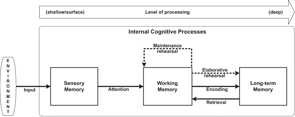 Figure 1 From Applying Learning Theories And Instructional Design Models For Effective Instruction Semantic Scholar