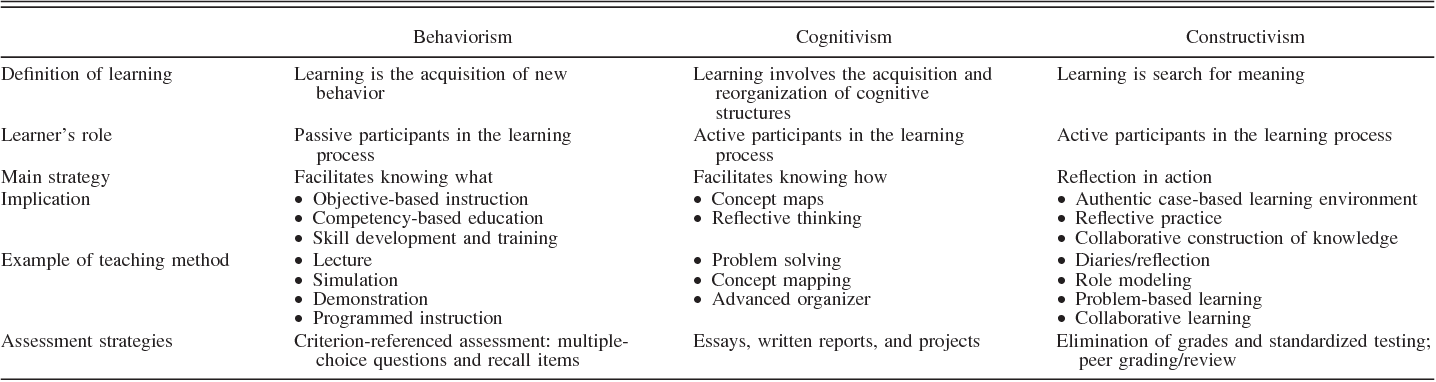 Table 1 From Applying Learning Theories And Instructional Design Models For Effective Instruction Semantic Scholar