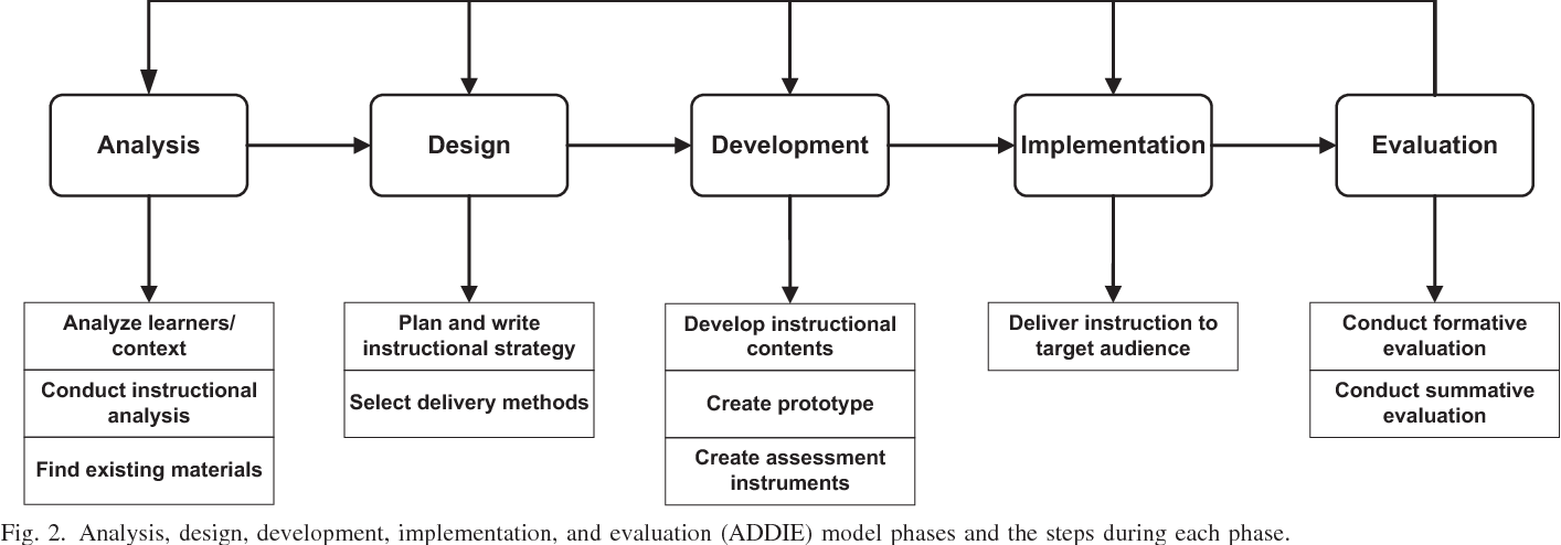 Pdf Applying Learning Theories And Instructional Design Models For Effective Instruction Semantic Scholar