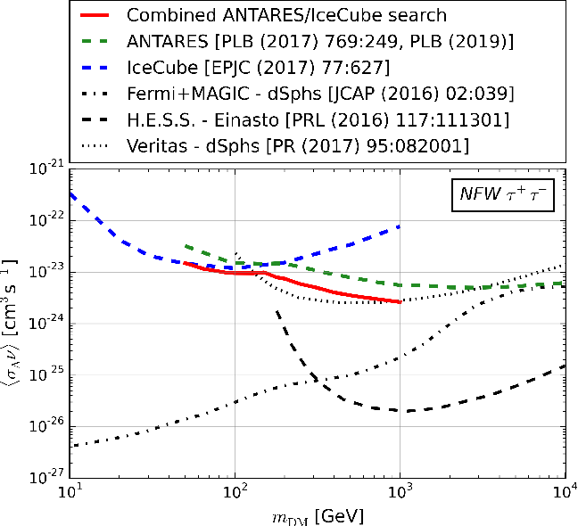 FIG. 6. 90% CL upper limit on the thermally-averaged dark matter annihilation cross section A obtained for the combined analysis as a function of the dark matter mass mDM assuming the NFW halo profile for the + annihilation channel. The limits from IceCube [19], ANTARES [17], VERITAS [8], Fermi+MAGIC [9] and H.E.S.S. [7] are also shown.