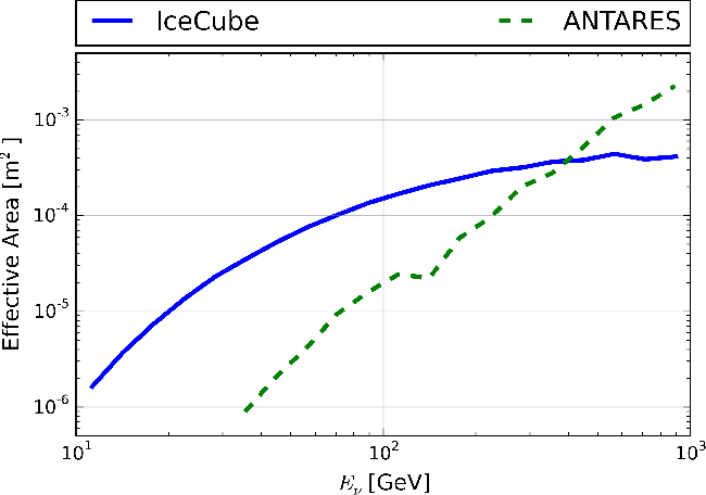 FIG. 4. Comparison of the effective area of the ANTARES and IceCube samples as a function of the neutrino energy for events with declination [GC 30, GC + 30].