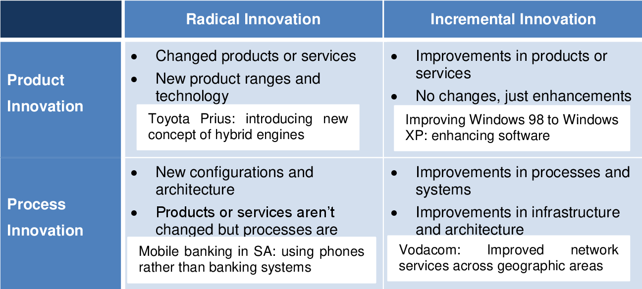 Investigating an open innovation platform to accelerate ...