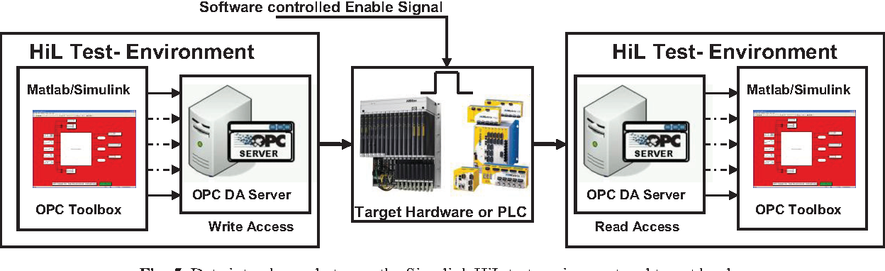 Figure 5 from A HiL test bench for verification and
