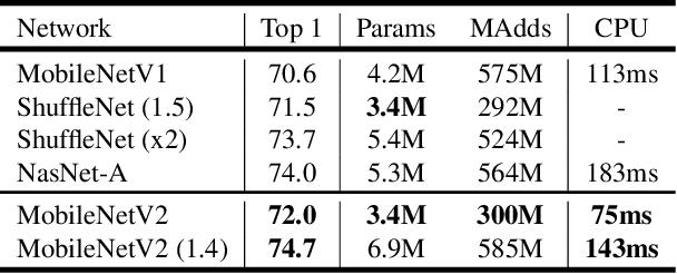 MobileNetV2: Inverted Residuals and Linear Bottlenecks