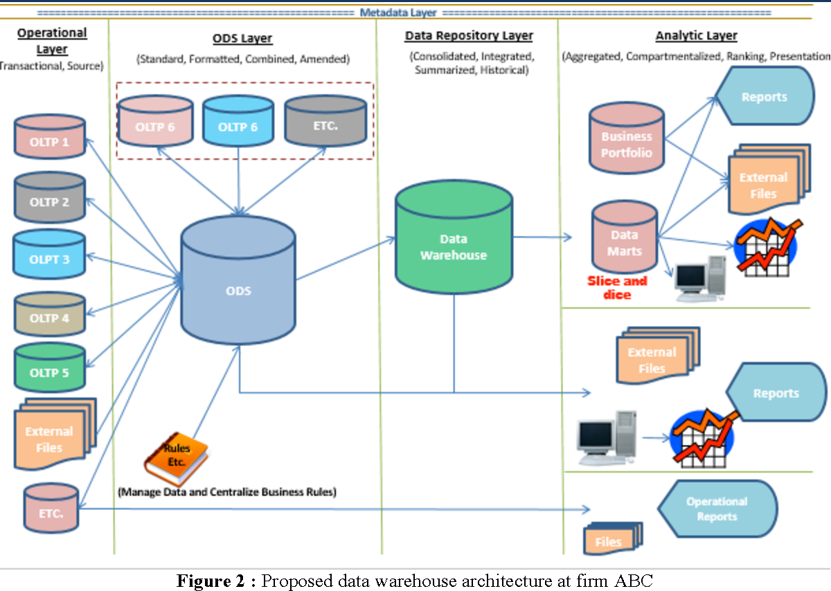 Figure 1 From Moving From Traditional Data Warehouse To