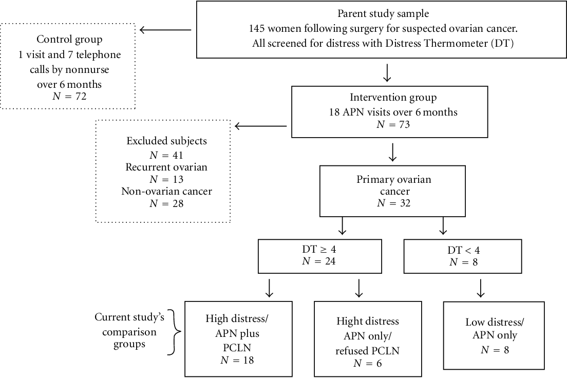 Figure 2 From Psychological Distress During Ovarian Cancer Treatment Improving Quality By Examining Patient Problems And Advanced Practice Nursing Interventions Semantic Scholar