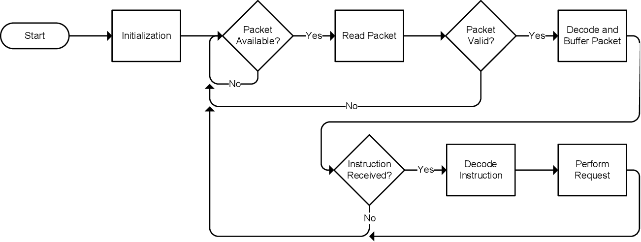 Figure 7 From Embedded System Design For Real Time Monitoring Of Solitary Embedded System Design For Real Time Monitoring Of Solitary Semantic Scholar