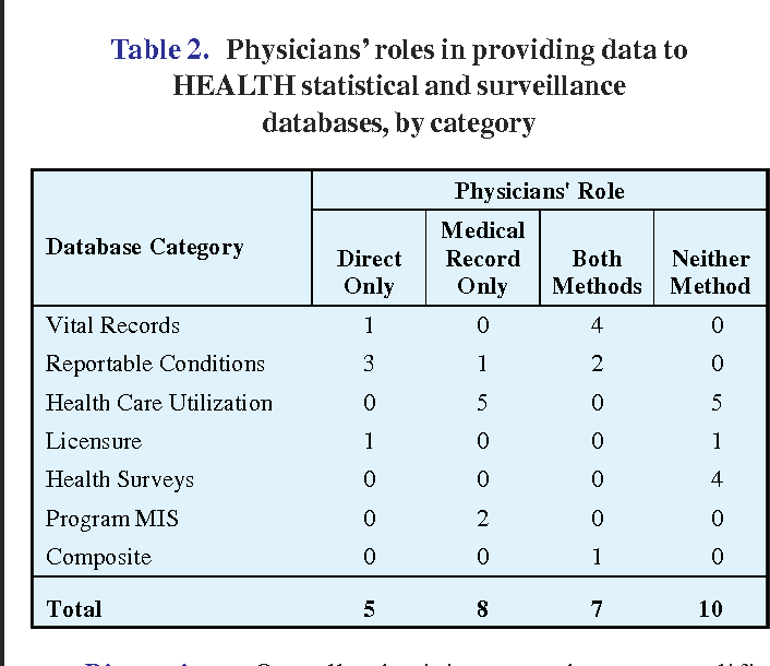 Table 2 from The physician's role in public health