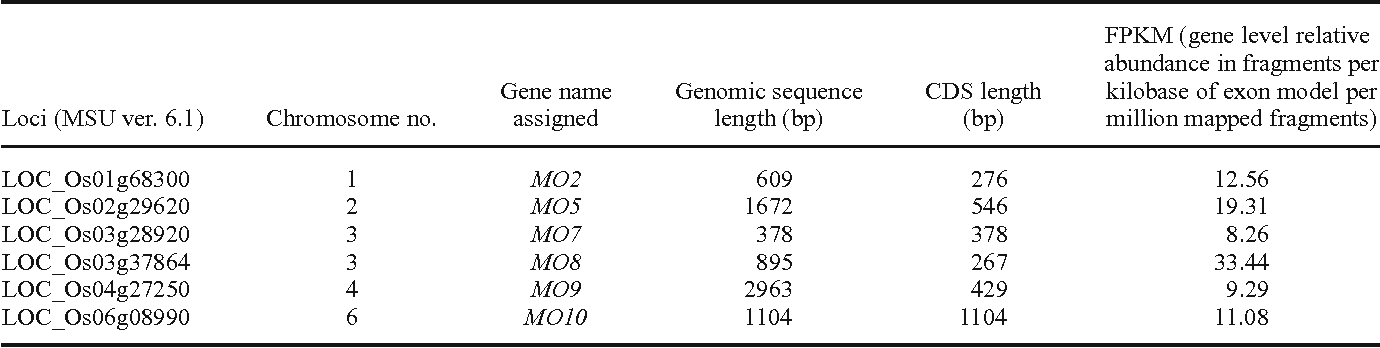 Table 1. Details of six novel genes selected for validation in present study.