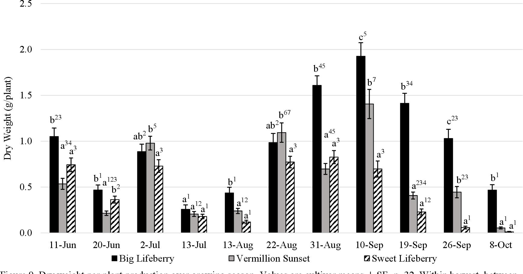 Figure 9 From Evaluation Of Goji Berry Lycium Barbarum L