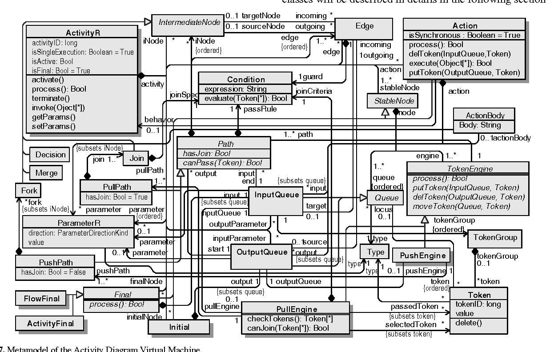Figure 7 from Semantics of UML 2 0 activity diagram for