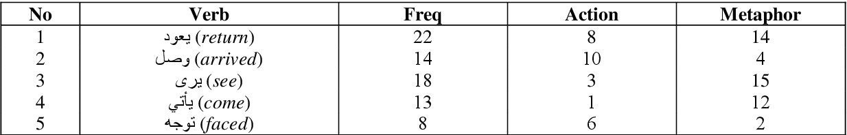 table 5.22