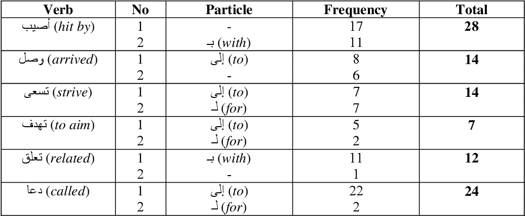table 5.26
