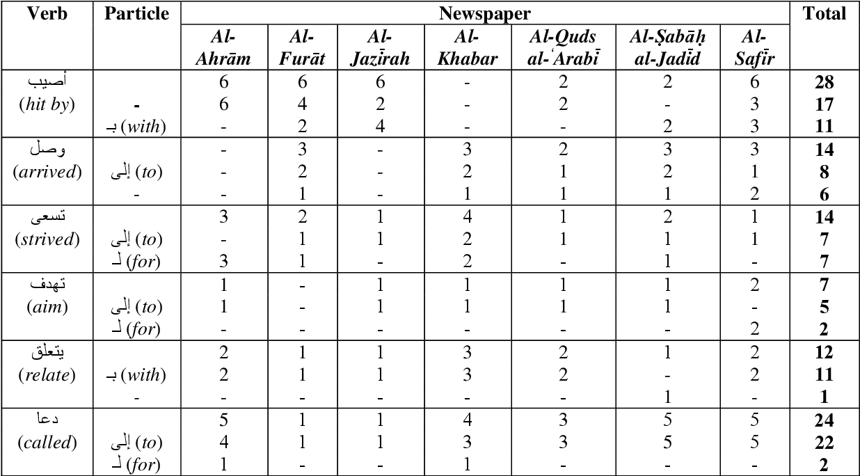 table 5.29