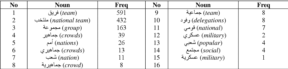 table 5.44