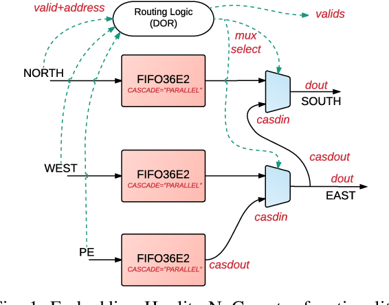 Figure 1 from Implementing FPGA Overlay NoCs Using the