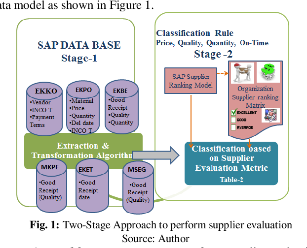 PDF] Supplier Evaluation Model on SAP ERP Application using
