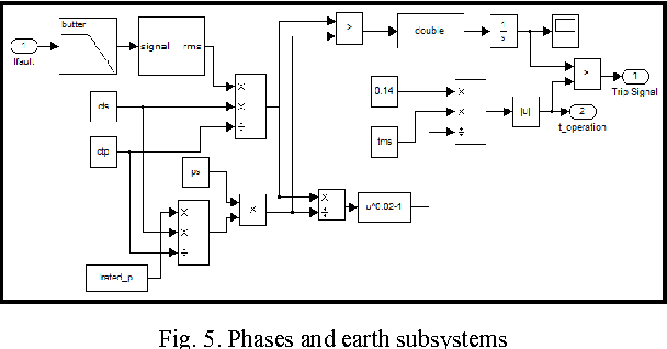 Modeling and simulation of inverse time overcurrent relay