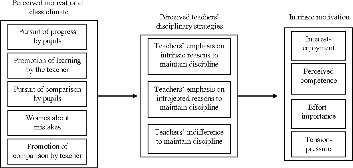 Figure 1 from Perceptions of motivational climate and