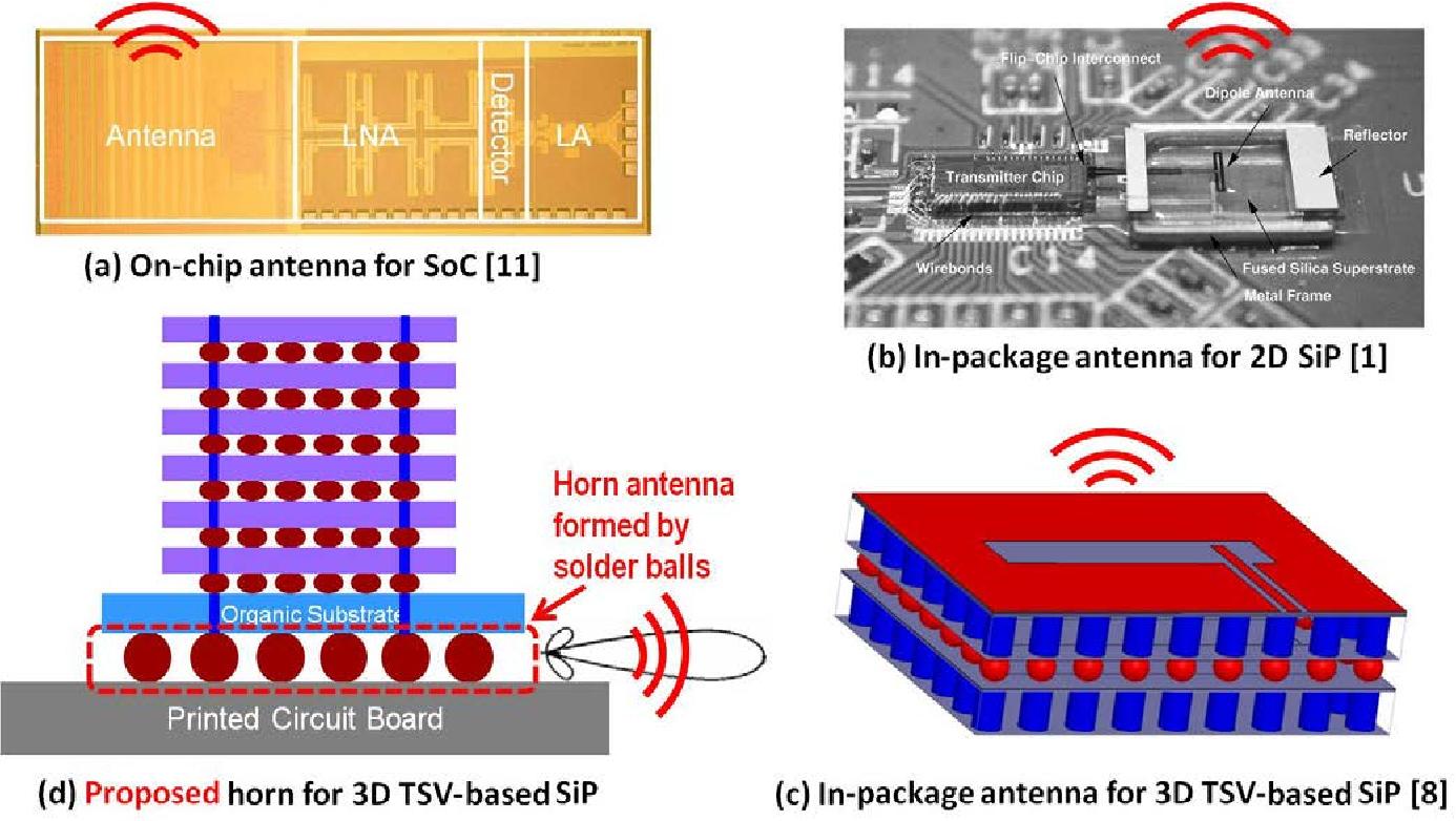 Figure 1 from High-efficiency horn antenna using solder
