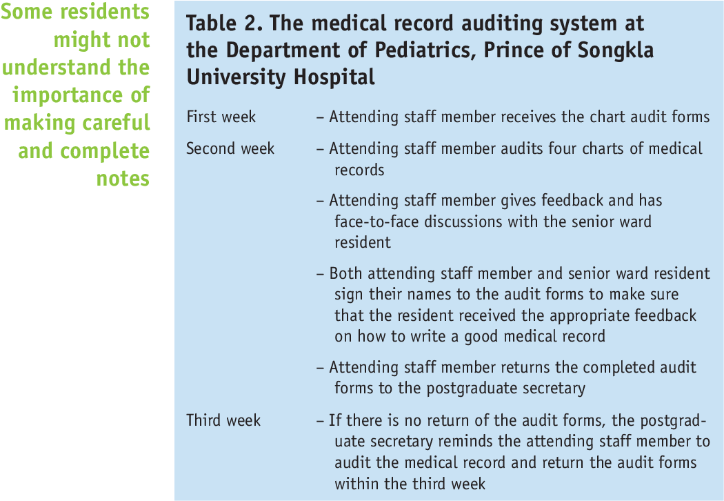 Table 2 from Audit of paediatric residents' medical records