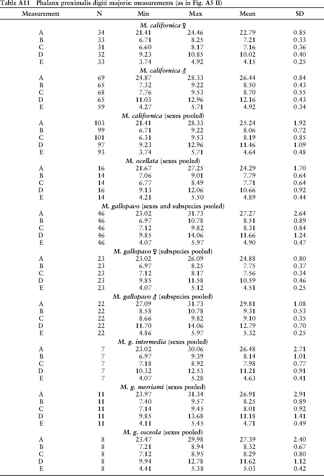 table A11