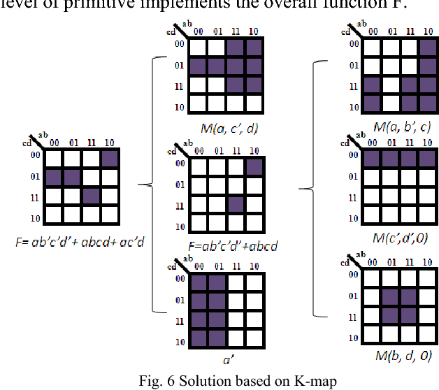 Minimal majority gate mapping of 4-variable functions for