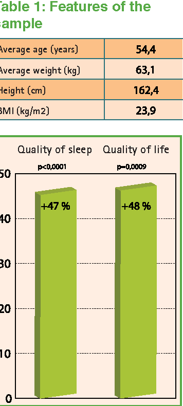 Figure 4: Improvement in the quality of sleep and quality of life on J84