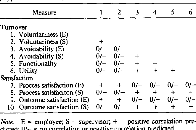 PDF] Meaning and measurement of turnover: Comparison of