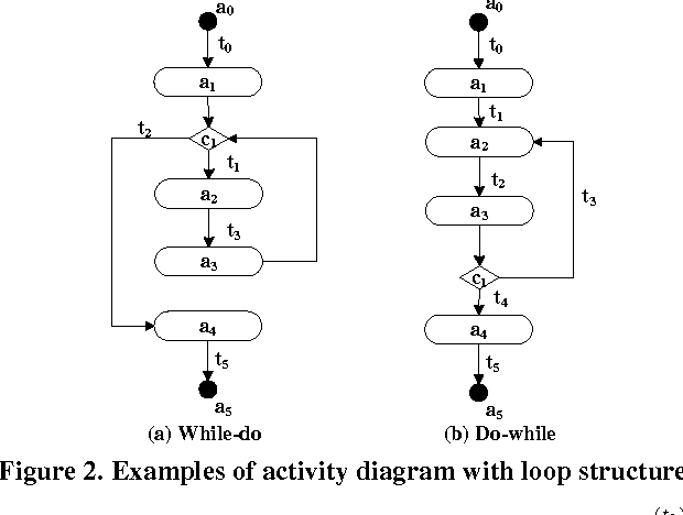 Figure 2 From Generating Test Cases From Uml Activity Diagram Based On Business Flow Constraints Semantic Scholar