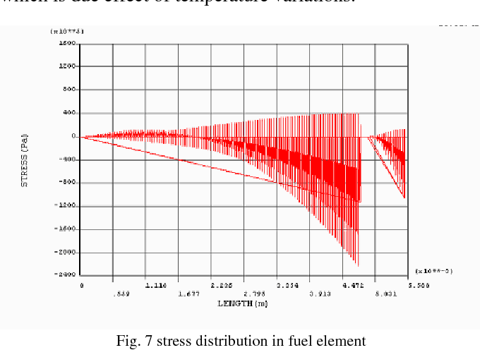 PDF] Structural Analysis of Nuclear Fuel Element with Ansys ...