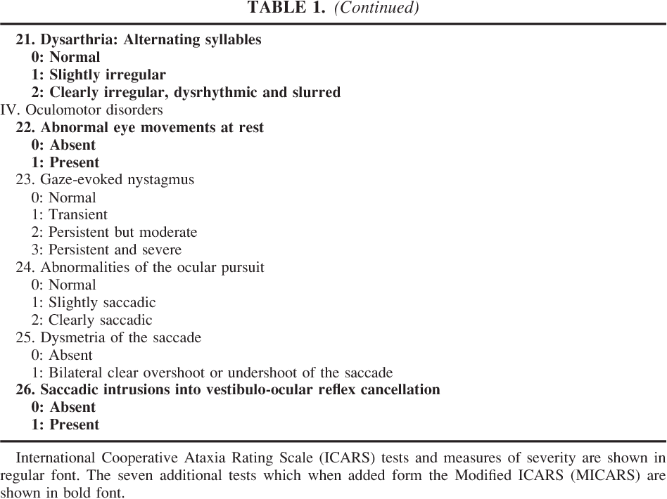 Table 1 from Development of a brief ataxia rating scale
