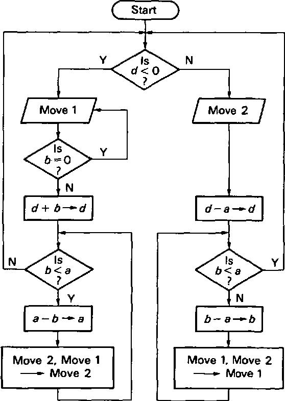 Bresenham's line algorithm - Semantic Scholar