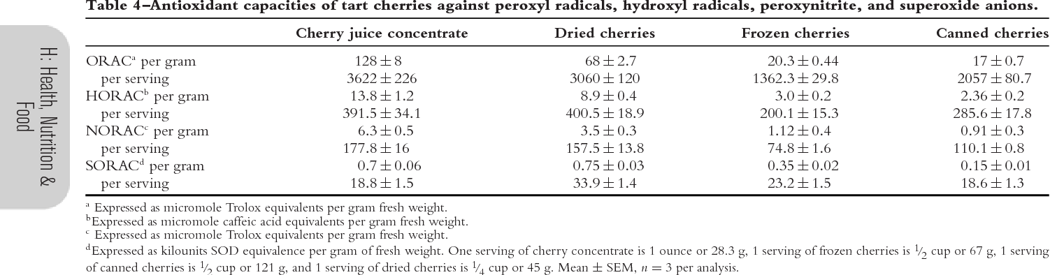 Processed tart cherry products--comparative phytochemical