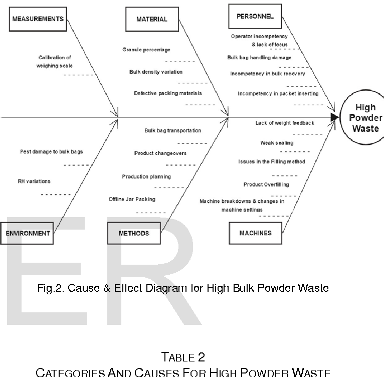Application Of Pareto Principle And Fishbone Diagram For Waste Management In A Powder Filling Process Semantic Scholar