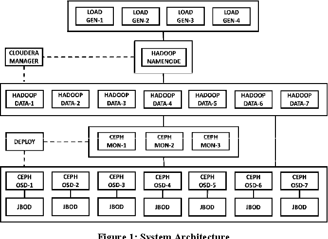 Figure 1 from Performance Study of Ceph Storage with Intel