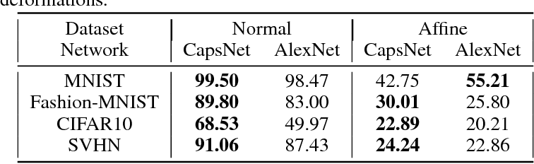 Table 1 from Pushing the Limits of Capsule Networks