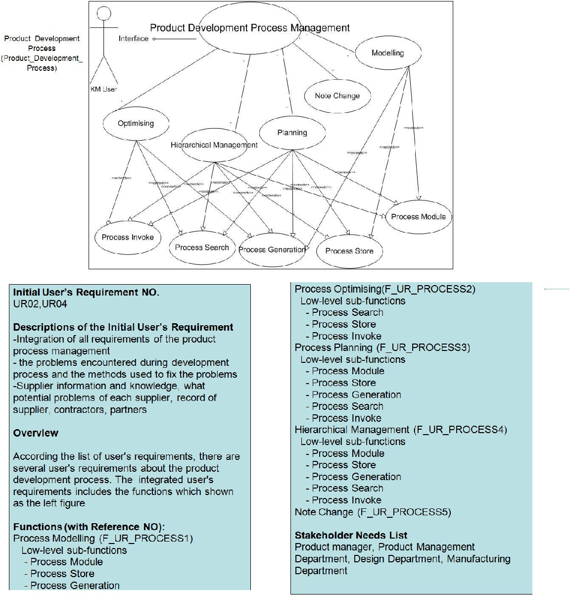 PDF] Requirement driven knowledge management system design